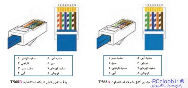 استانداردهای اتصال سوکت RJ45