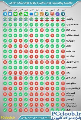 مقایسه پیام رسان ها
